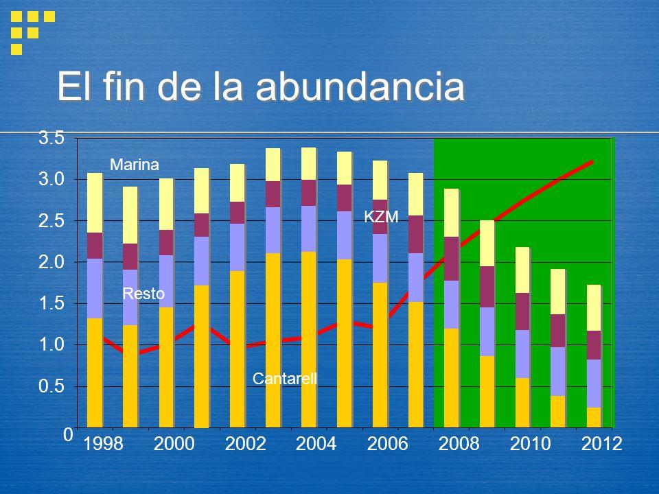El fin de la abundancia 0 0.5 1.0 1.5 2.0 2.5 3.0 3.5 19982000200220042006200820102012 Cantarell KZM Marina Resto