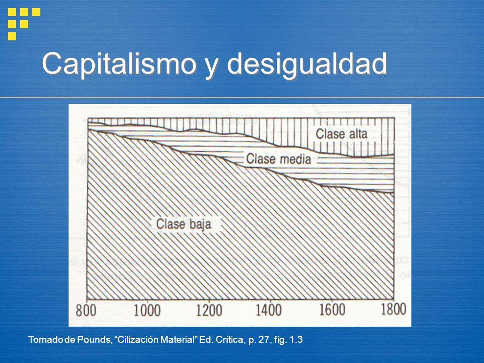 Tomado de Pounds, Cilización Material Ed. Crítica, p. 27, fig. 1.3 Capitalismo y desigualdad