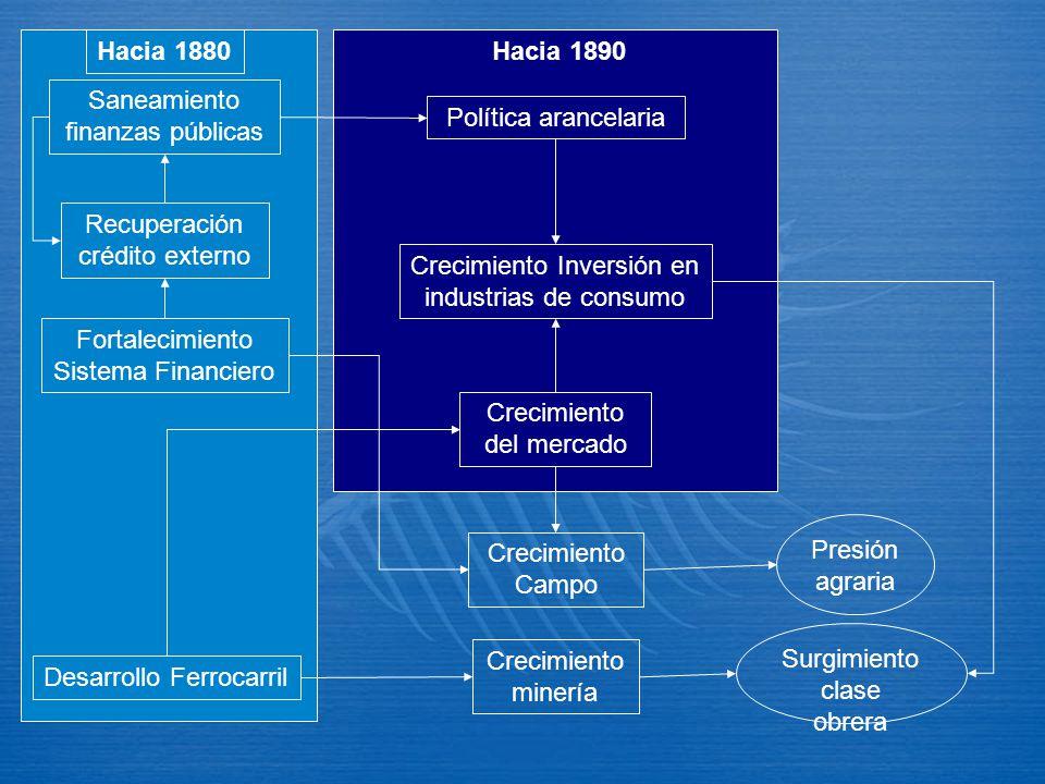Hacia 1890 Desarrollo Ferrocarril Fortalecimiento Sistema Financiero Saneamiento finanzas públicas Recuperación crédito externo Política arancelaria C