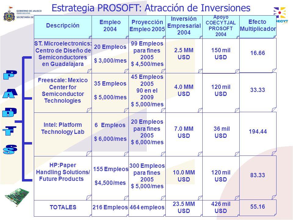 ST. Microelectronics: Centro de Diseño de Semiconductores en Guadalajara 20 Empleos $ 3,000/mes Descripción Empleo 2004 Proyección Empleo 2005 99 Empl