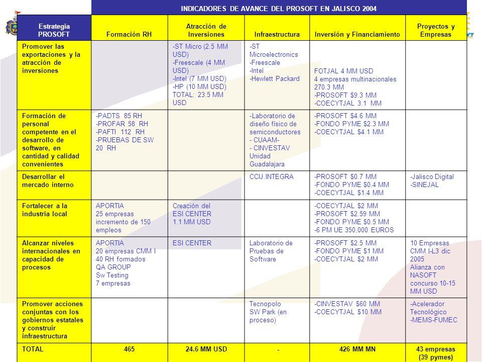 INDICADORES DE AVANCE DEL PROSOFT EN JALISCO 2004 Estrategia PROSOFTFormación RH Atracción de InversionesInfraestructuraInversión y Financiamiento Pro
