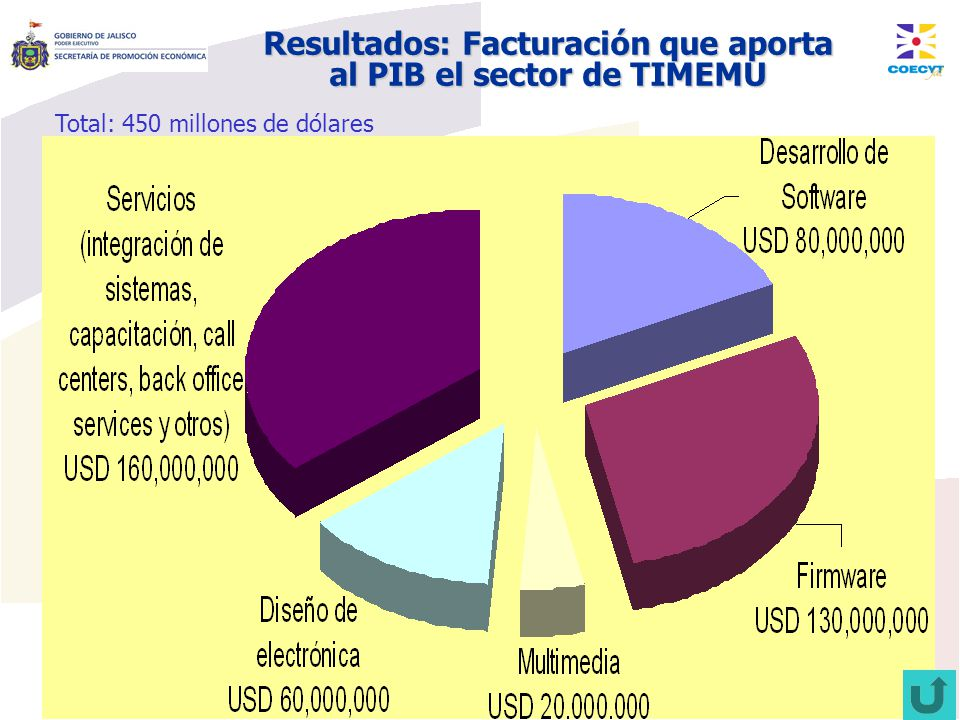 Resultados: Facturación que aporta al PIB el sector de TIMEMU Total: 450 millones de dólares