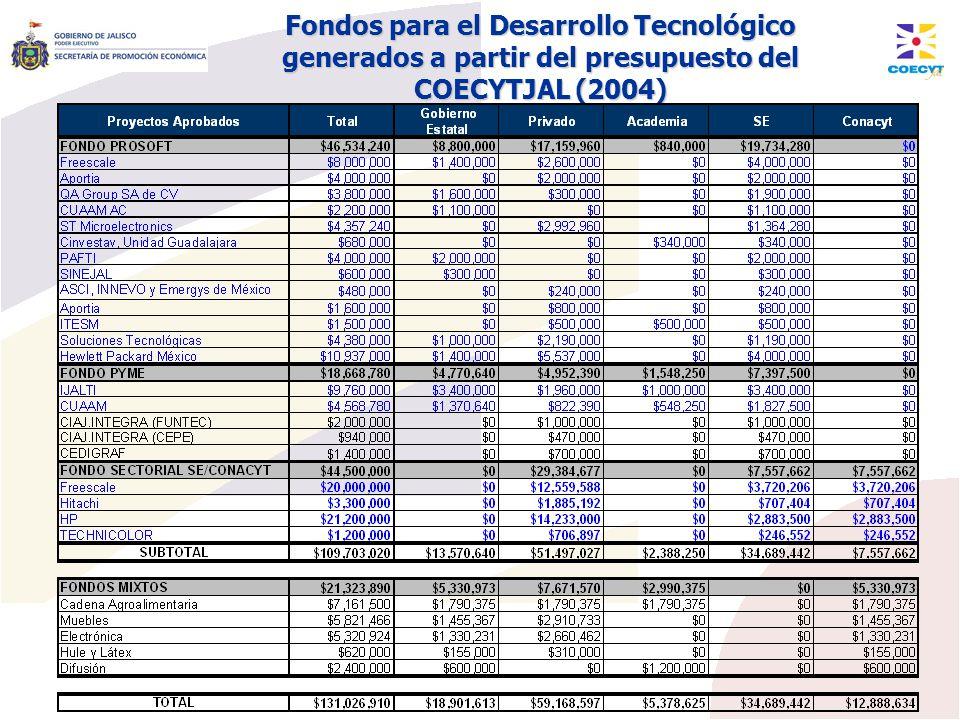 Fondos para el Desarrollo Tecnológico generados a partir del presupuesto del COECYTJAL (2004)
