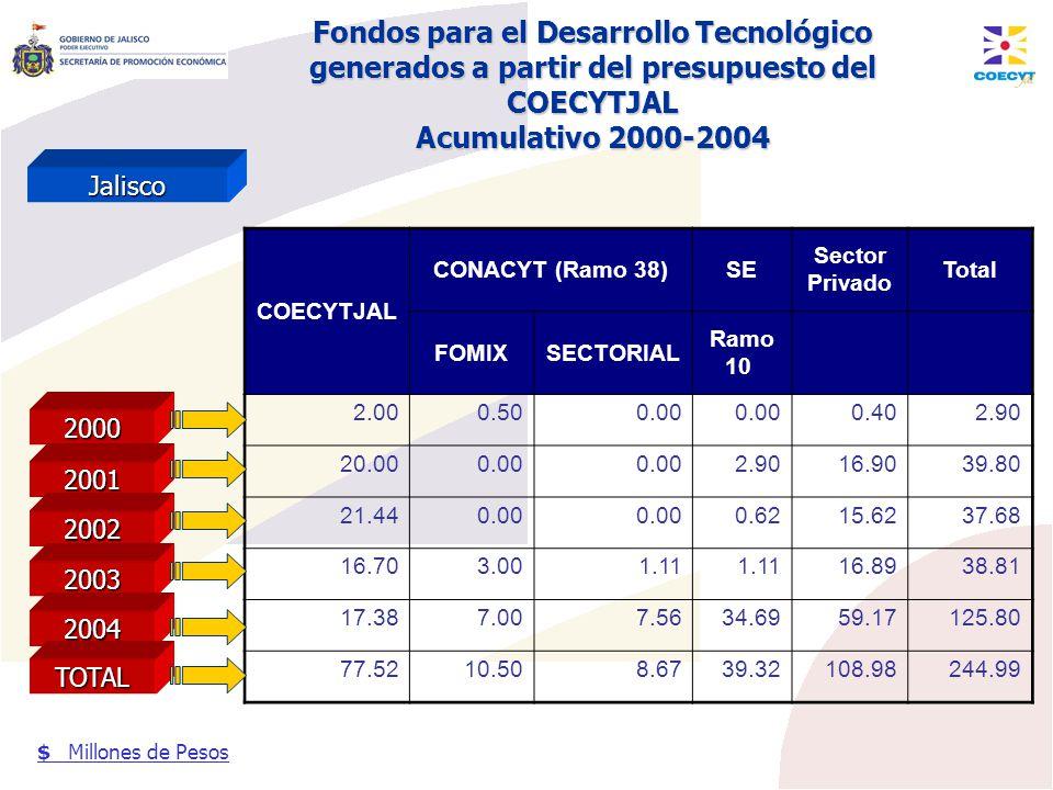 Fondos para el Desarrollo Tecnológico generados a partir del presupuesto del COECYTJAL Acumulativo 2000-2004 Jalisco $ Millones de Pesos COECYTJAL CON