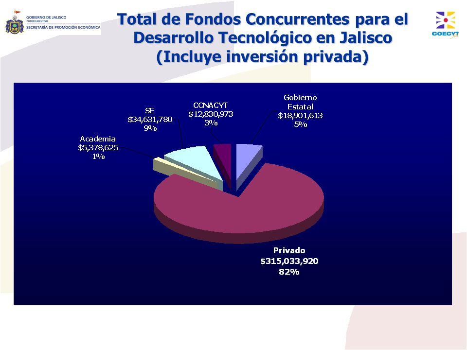 Total de Fondos Concurrentes para el Desarrollo Tecnológico en Jalisco (Incluye inversión privada)