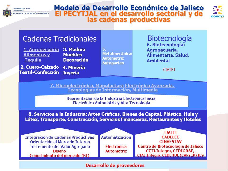Modelo de Desarrollo Económico de Jalisco El PECYTJAL en el desarrollo sectorial y de las cadenas productivas Cadenas Tradicionales Biotecnología Desa