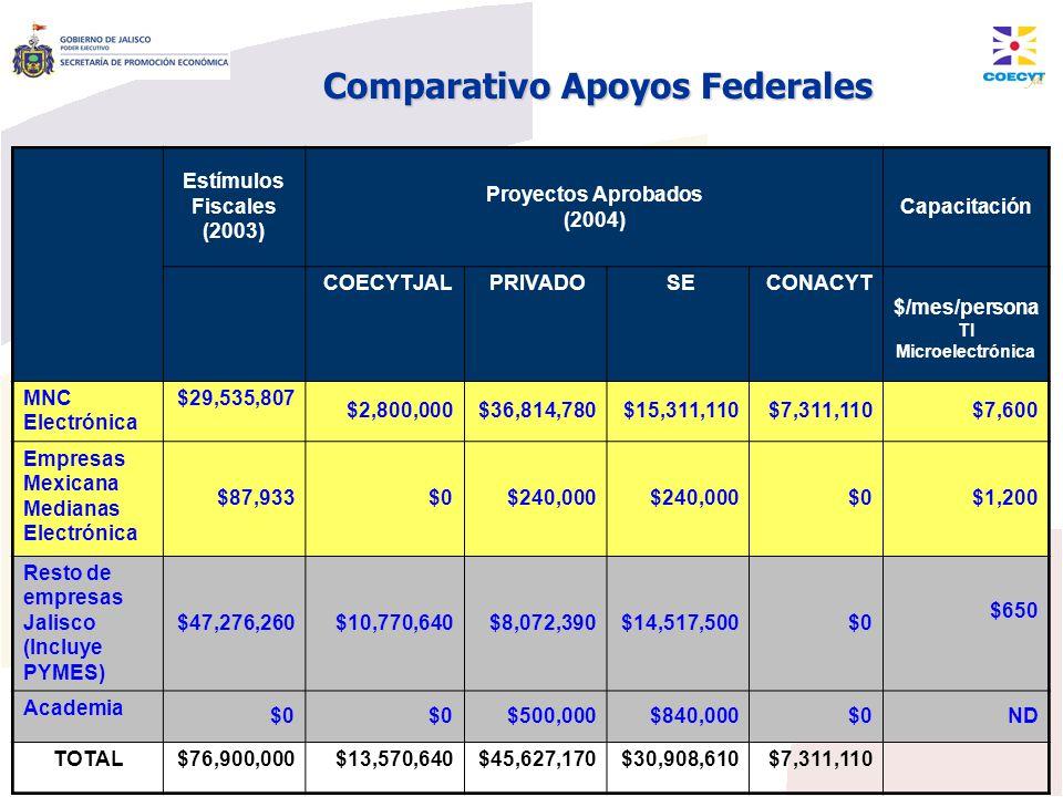 Comparativo Apoyos Federales Estímulos Fiscales (2003) Proyectos Aprobados (2004) Capacitación COECYTJAL PRIVADO SE CONACYT $/mes/persona TI Microelec