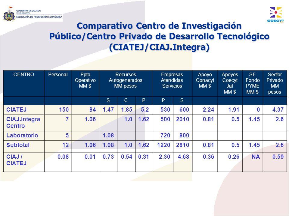 Comparativo Centro de Investigación Público/Centro Privado de Desarrollo Tecnológico (CIATEJ/CIAJ.Integra) CENTROPersonalPpto Operativo MM $ Recursos