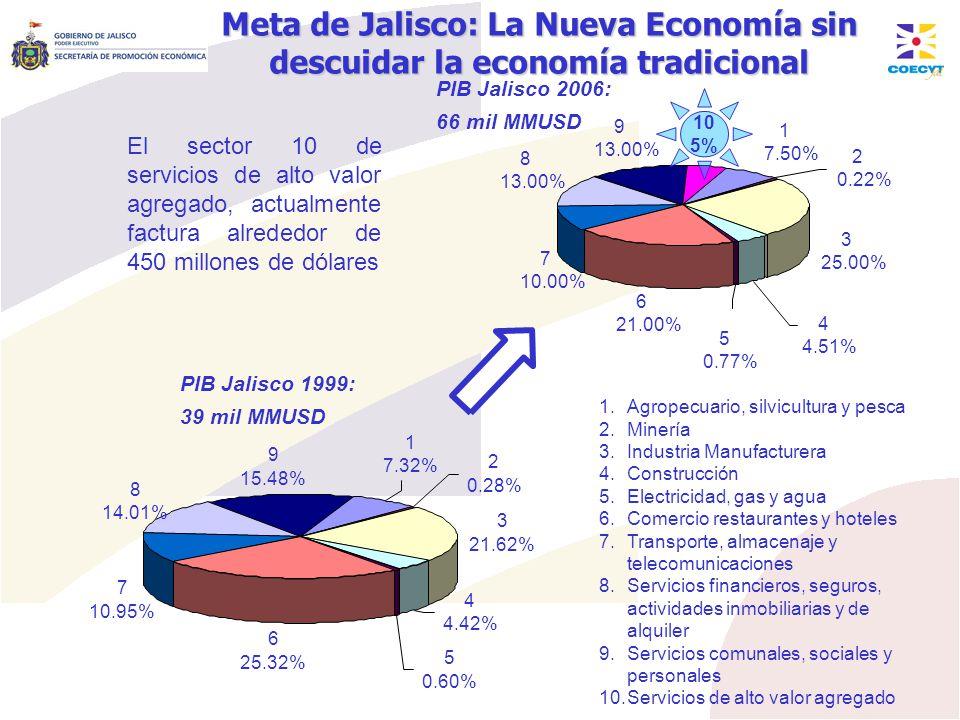 Meta de Jalisco: La Nueva Economía sin descuidar la economía tradicional PIB Jalisco 1999: 39 mil MMUSD PIB Jalisco 2006: 66 mil MMUSD El sector 10 de