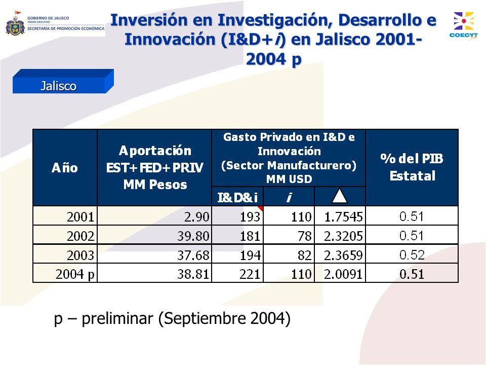 Inversión en Investigación, Desarrollo e Innovación (I&D+i) en Jalisco 2001- 2004 p Jalisco p – preliminar (Septiembre 2004)