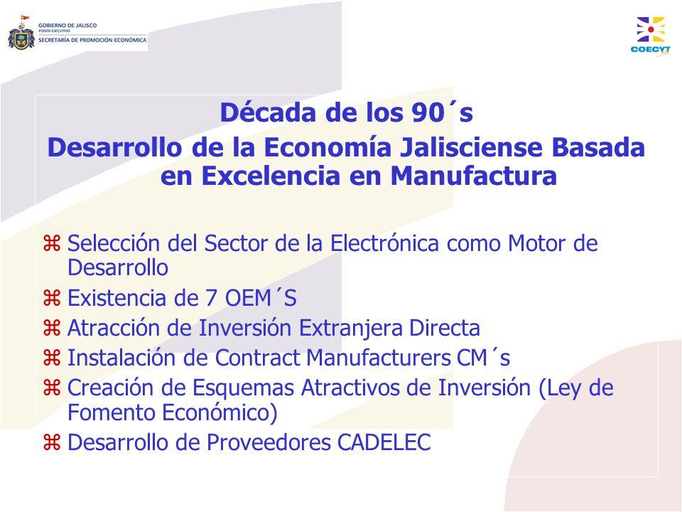 Reconversión Industrial: 2000-2007 2000 Inicia Reconversión Industrial Desarrollo de Ventajas Estructurales Basadas en I&D&i Transferencia de Tecnología Diversificación a Mercados de Nicho Inversión en Infraestructura Tecnológica (Laboratorios, TECNOPOLO, etc) Inversión en Programas Avanzados de Recursos Humanos en Tecnología Creación de Valor con Diseño de Tecnología (De OEM a ODM) Desarrollo de I&DT&i (innovación) Local Masivo Esquemas de Comercialización de Tecnología Fondeo de Proyectos en Sectores de Alta Tecnología (Capital de Riesgo) Estrategias de Administración de la Tecnología y Propiedad Industrial Inversión en Comercialización de Tecnología (Marketing/Posicionamiento): Land of Tequila and Software Fondeo Gubernamental en Proyectos Específicos (e-gobierno)