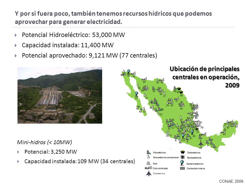 Potencial Hidroeléctrico: 53,000 MW Capacidad instalada: 11,400 MW Potencial aprovechado: 9,121 MW (77 centrales) Y por si fuera poco, también tenemos recursos hídricos que podemos aprovechar para generar electricidad.