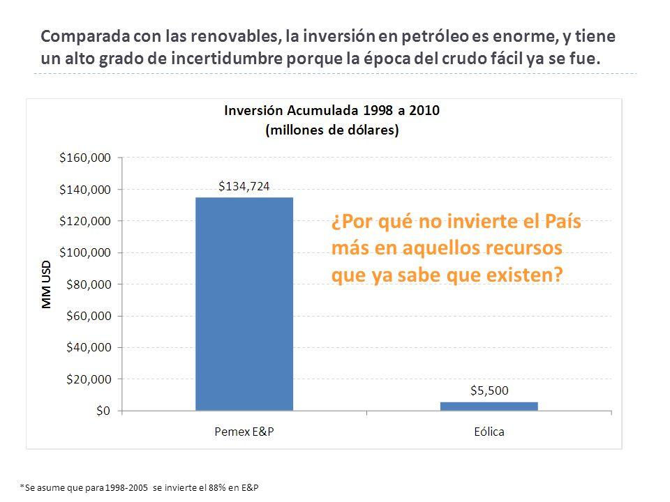 Comparada con las renovables, la inversión en petróleo es enorme, y tiene un alto grado de incertidumbre porque la época del crudo fácil ya se fue.