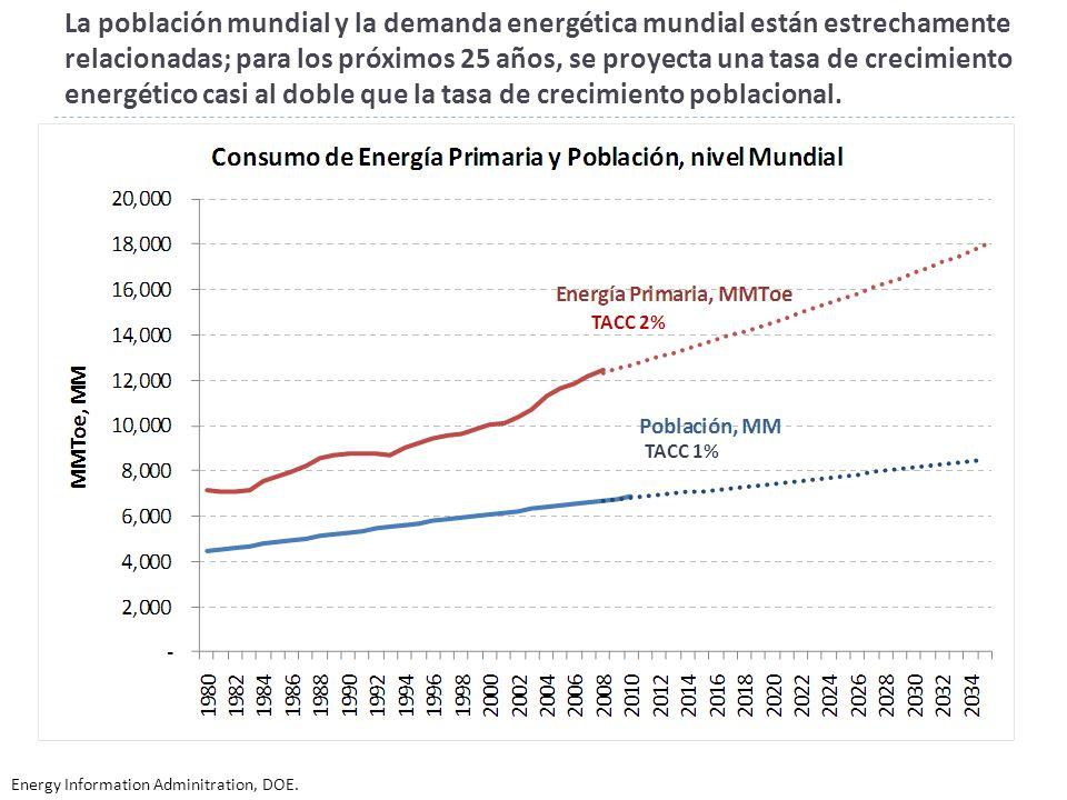 La población mundial y la demanda energética mundial están estrechamente relacionadas; para los próximos 25 años, se proyecta una tasa de crecimiento energético casi al doble que la tasa de crecimiento poblacional.