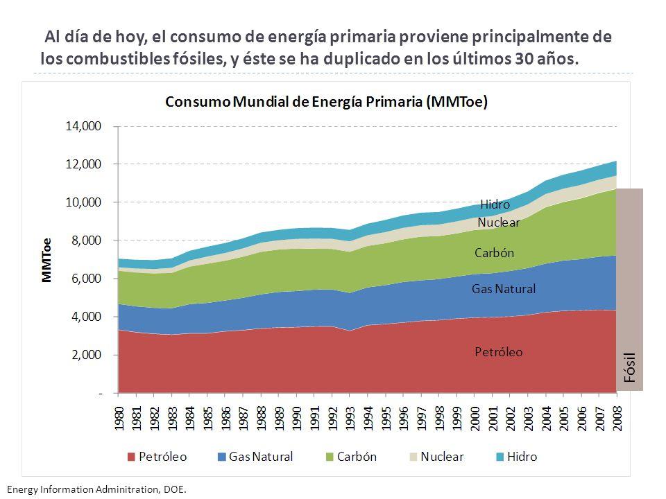 De acuerdo al IEA, para el 2035 el 50% del petróleo mundial está por descubrirse o desarrollarse.
