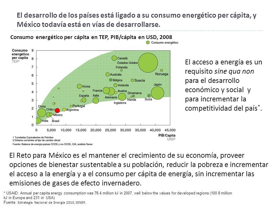 El desarrollo de los países está ligado a su consumo energético per cápita, y México todavía está en vías de desarrollarse.