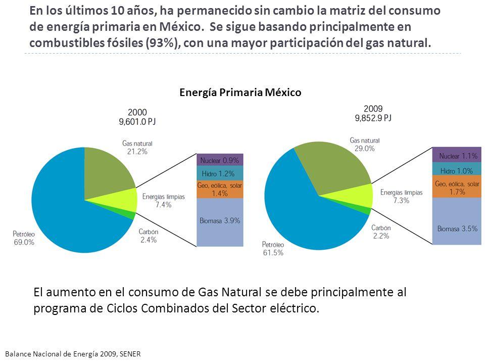 En los últimos 10 años, ha permanecido sin cambio la matriz del consumo de energía primaria en México.