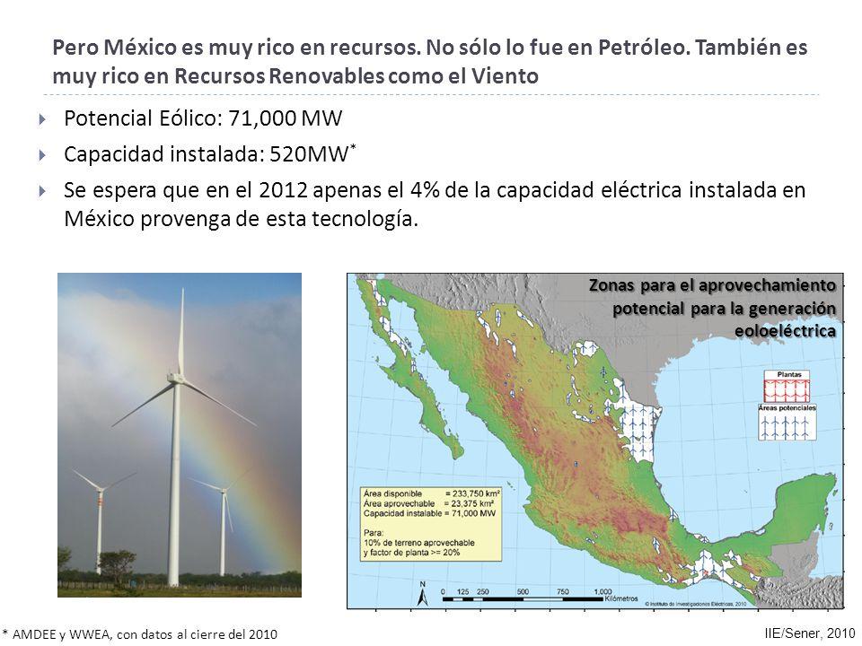 Radiación promedio diaria: 5 kWh/m 2 Capacidad instalada: 25.11 MW p (fotovoltaica) Potencial: Asumiendo una eficiencia de 15%, un área de 625 km 2 en el desierto de Sonora o Chihuahua sería suficiente para abastecer toda la electricidad que requiere el País actualmente.