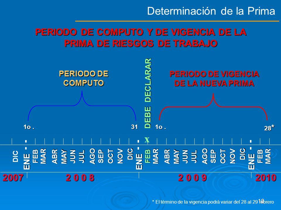 17 ESTAS MODIFICACIONES NO PODRÁN EXCEDER, ADEMÁS LOS LÍMITES FIJADOS PARA LA PRIMA MÍNIMA Y MÁXIMA, QUE SERÁN DE CERO PUNTO CINCO POR CIENTO (0.50000%) Y QUINCE POR CIENTO (15.00000%), RESPECTIVAMENTE, APLICABLE A LOS SALARIOS BASE DE COTIZACIÓN, PARA LA COBERTURA DEL SEGURO DE RIESGOS DE TRABAJO.