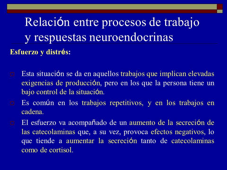 Relaci ó n entre procesos de trabajo y respuestas neuroendocrinas Esfuerzo y distr é s: Esta situaci ó n se da en aquellos trabajos que implican elevadas exigencias de producci ó n, pero en los que la persona tiene un bajo control de la situaci ó n.