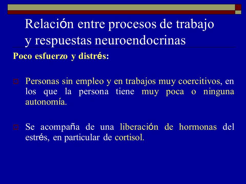 Relaci ó n entre procesos de trabajo y respuestas neuroendocrinas Poco esfuerzo y distr é s: Personas sin empleo y en trabajos muy coercitivos, en los