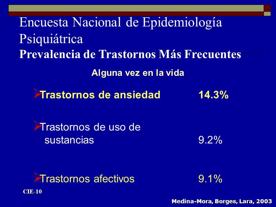Trastornos de ansiedad14.3% Trastornos de uso de sustancias9.2% Trastornos afectivos9.1% CIE-10 Medina-Mora, Borges, Lara, 2003 Alguna vez en la vida