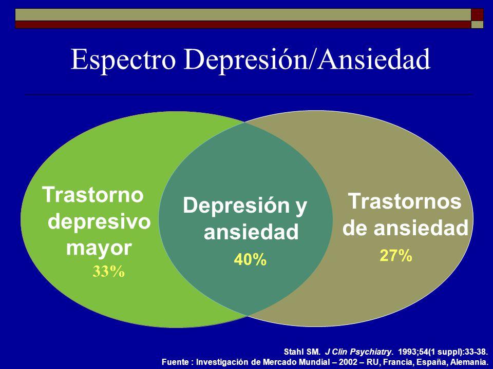 Trastornos de ansiedad Stahl SM. J Clin Psychiatry. 1993;54(1 suppl):33-38. Trastorno depresivo mayor Depresión y ansiedad Espectro Depresión/Ansiedad