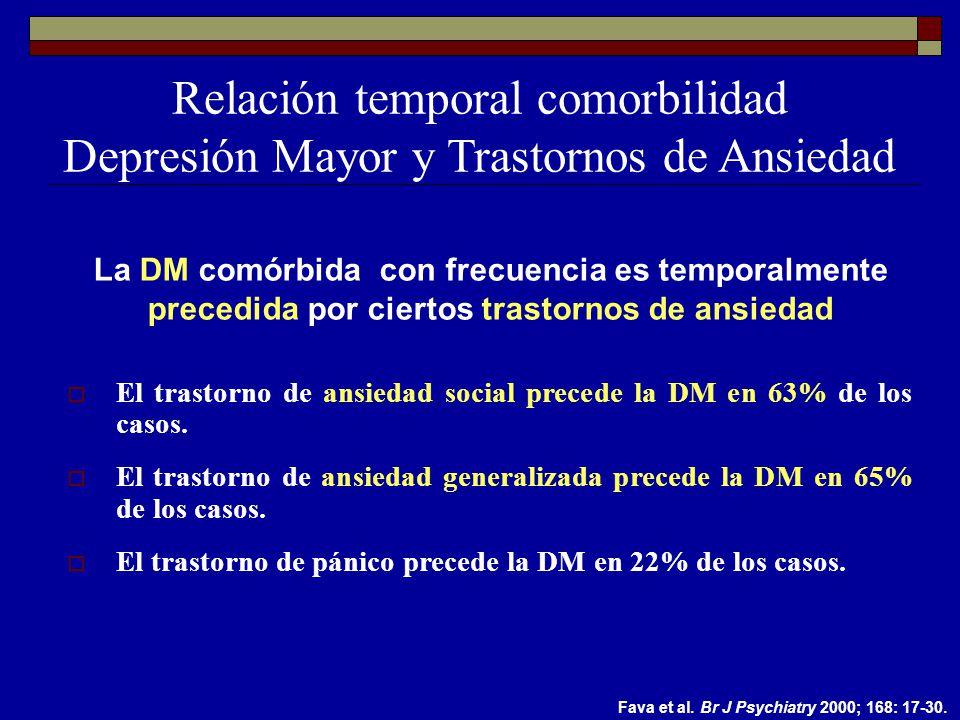 El trastorno de ansiedad social precede la DM en 63% de los casos.