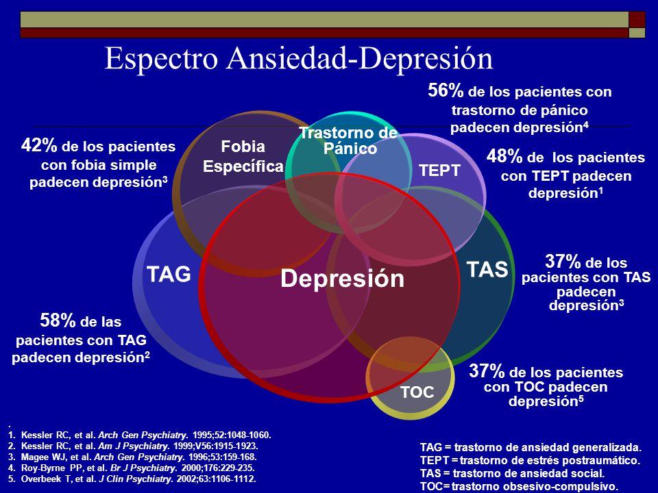 1.Kessler RC, et al.Arch Gen Psychiatry. 1995;52:1048-1060.