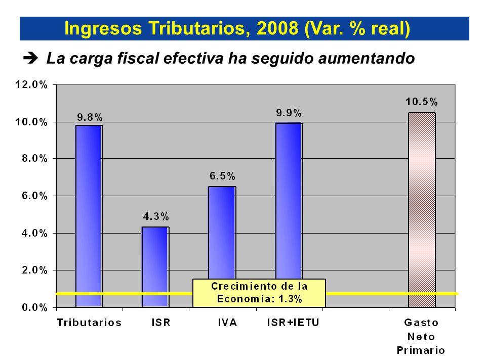 La carga fiscal efectiva ha seguido aumentando Ingresos Tributarios, 2008 (Var. % real)