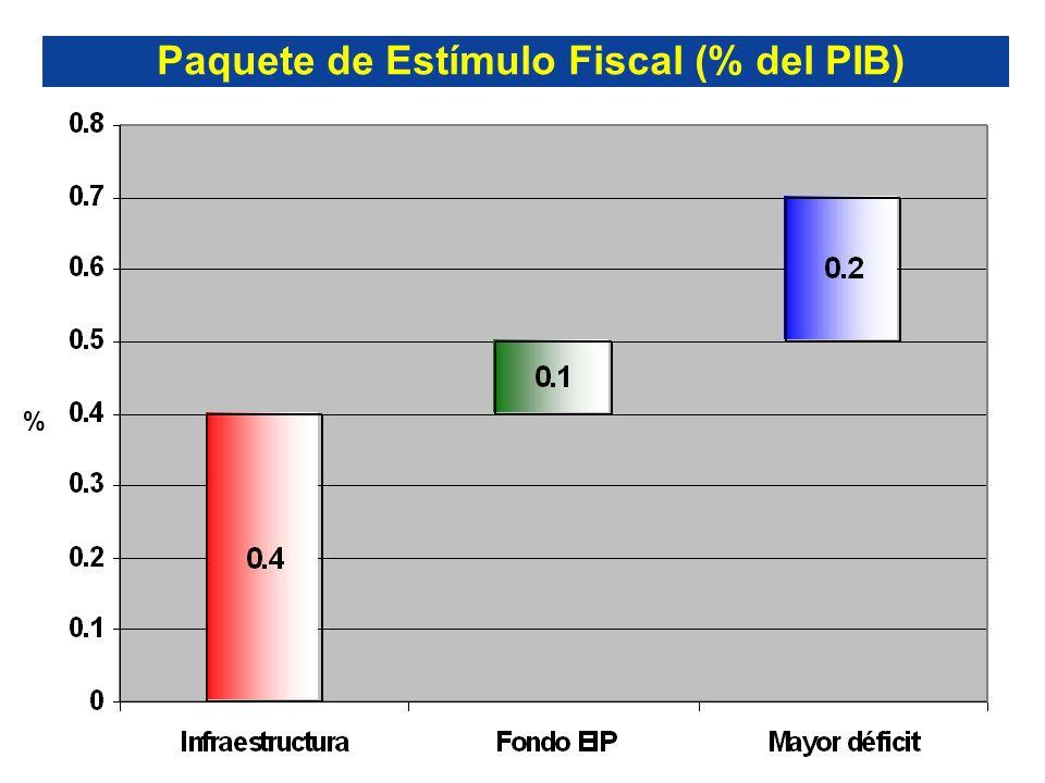 Paquete de Estímulo Fiscal (% del PIB) %