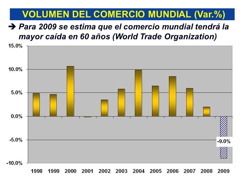 VOLUMEN DEL COMERCIO MUNDIAL (Var.%) Para 2009 se estima que el comercio mundial tendrá la mayor caída en 60 años (World Trade Organization)