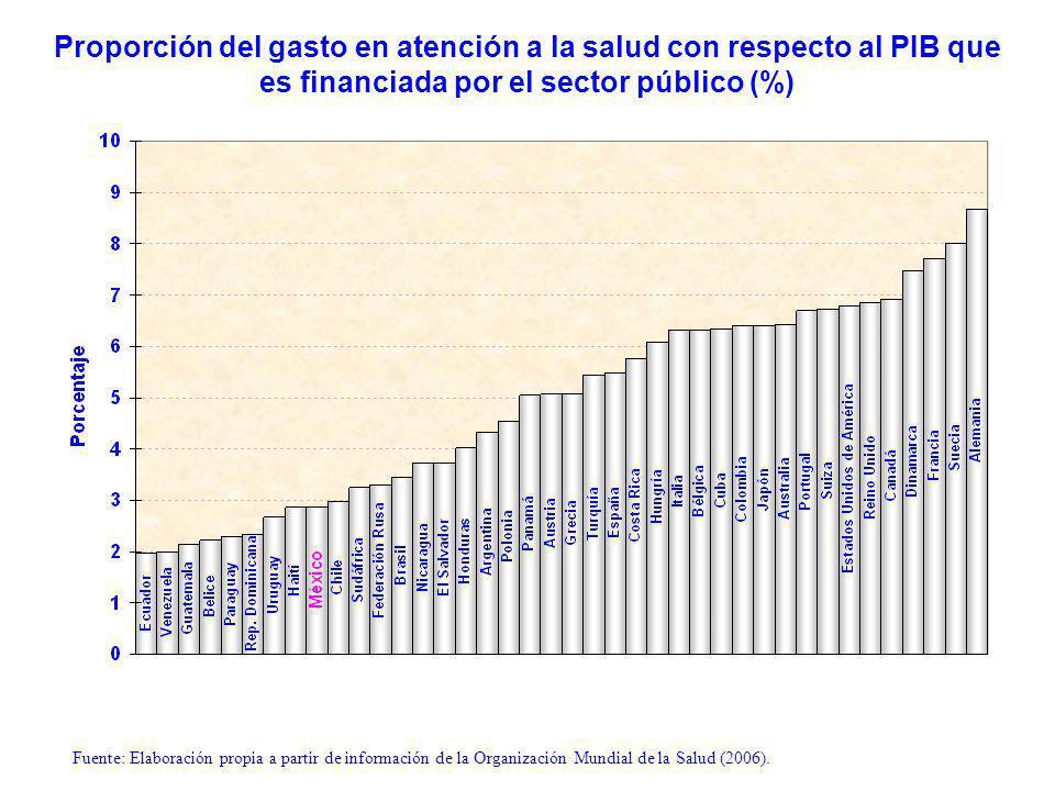 Proporción del gasto en atención a la salud con respecto al PIB que es financiada por el sector público (%) Fuente: Elaboración propia a partir de información de la Organización Mundial de la Salud (2006).