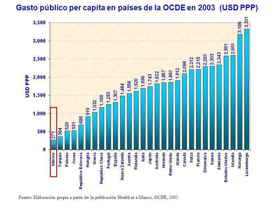 Gasto público per capita en países de la OCDE en 2003 (USD PPP) Fuente: Elaboración propia a partir de la publicación Health at a Glance, OCDE, 2005.