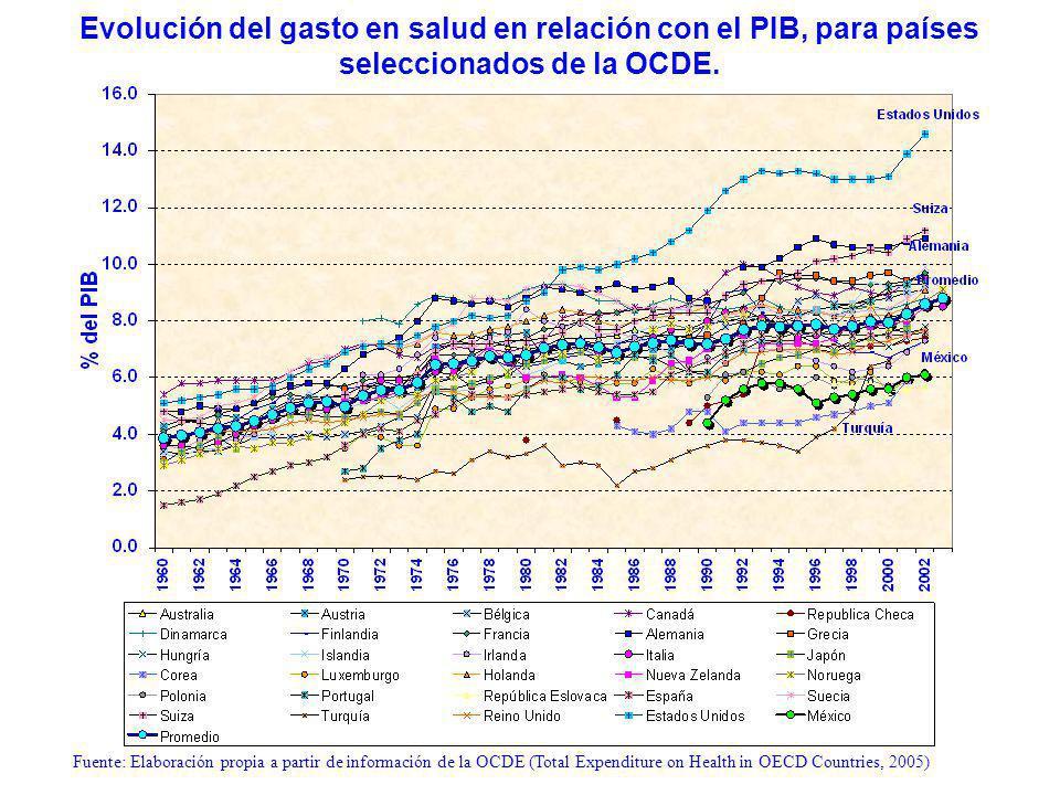 Evolución del gasto en salud en relación con el PIB, para países seleccionados de la OCDE.