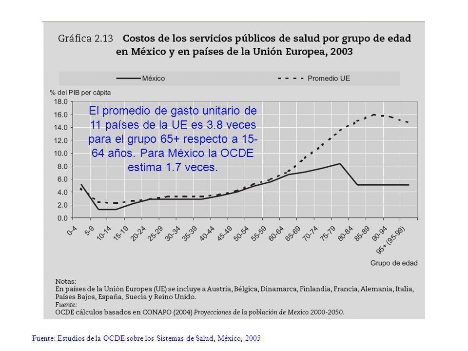 Fuente: Estudios de la OCDE sobre los Sistemas de Salud, México, 2005 El promedio de gasto unitario de 11 países de la UE es 3.8 veces para el grupo 65+ respecto a 15- 64 años.