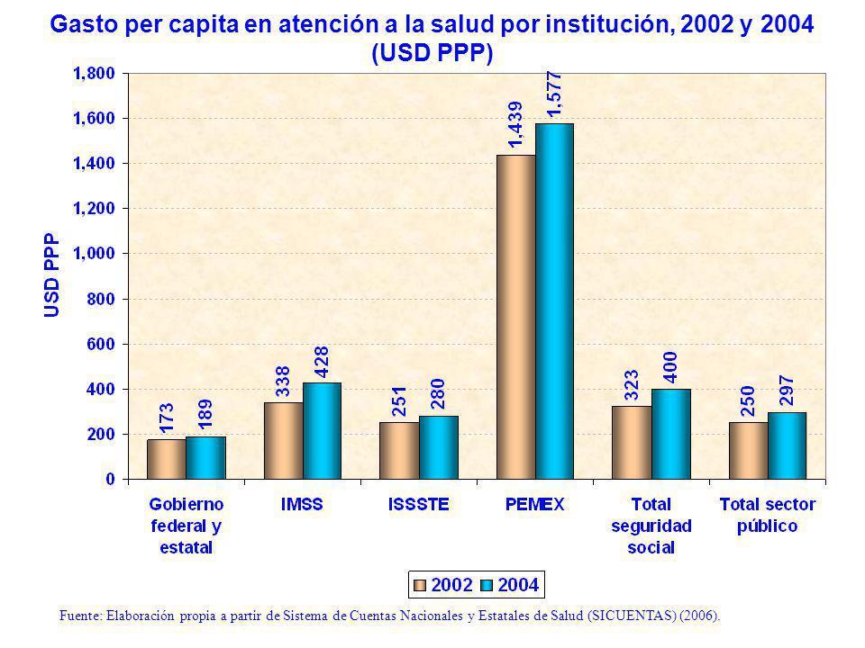 Gasto per capita en atención a la salud por institución, 2002 y 2004 (USD PPP) Fuente: Elaboración propia a partir de Sistema de Cuentas Nacionales y Estatales de Salud (SICUENTAS) (2006).