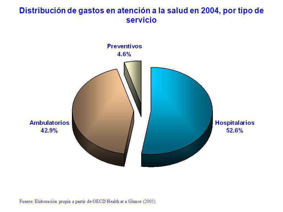 Distribución de gastos en atención a la salud en 2004, por tipo de servicio Fuente: Elaboración propia a partir de OECD Health at a Glance (2005).