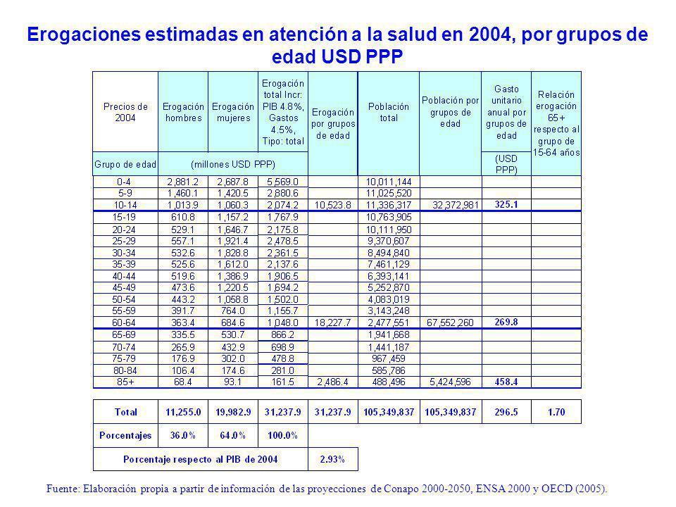 Erogaciones estimadas en atención a la salud en 2004, por grupos de edad USD PPP Fuente: Elaboración propia a partir de información de las proyecciones de Conapo 2000-2050, ENSA 2000 y OECD (2005).