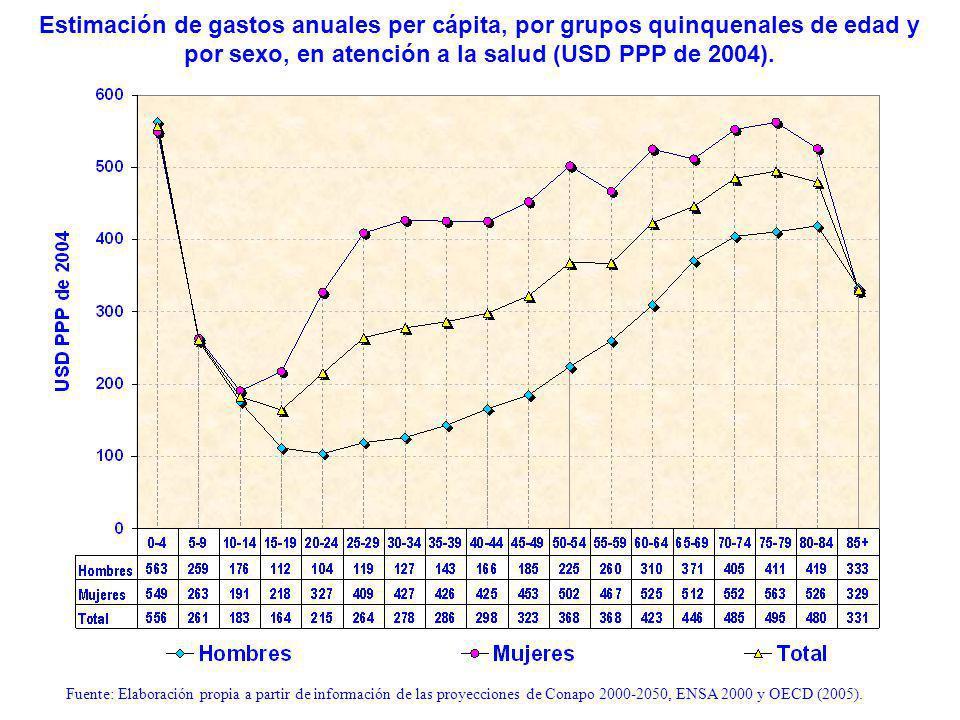 Estimación de gastos anuales per cápita, por grupos quinquenales de edad y por sexo, en atención a la salud (USD PPP de 2004).