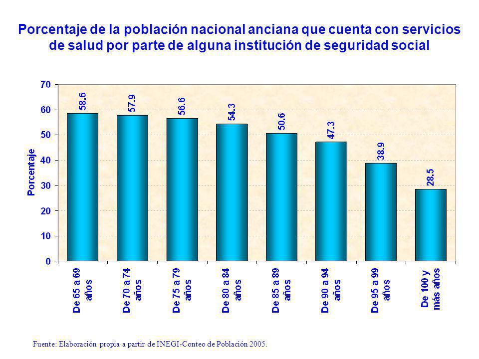 Fuente: Elaboración propia a partir de la publicación Sistemas de Salud: México, OCDE, 2005.