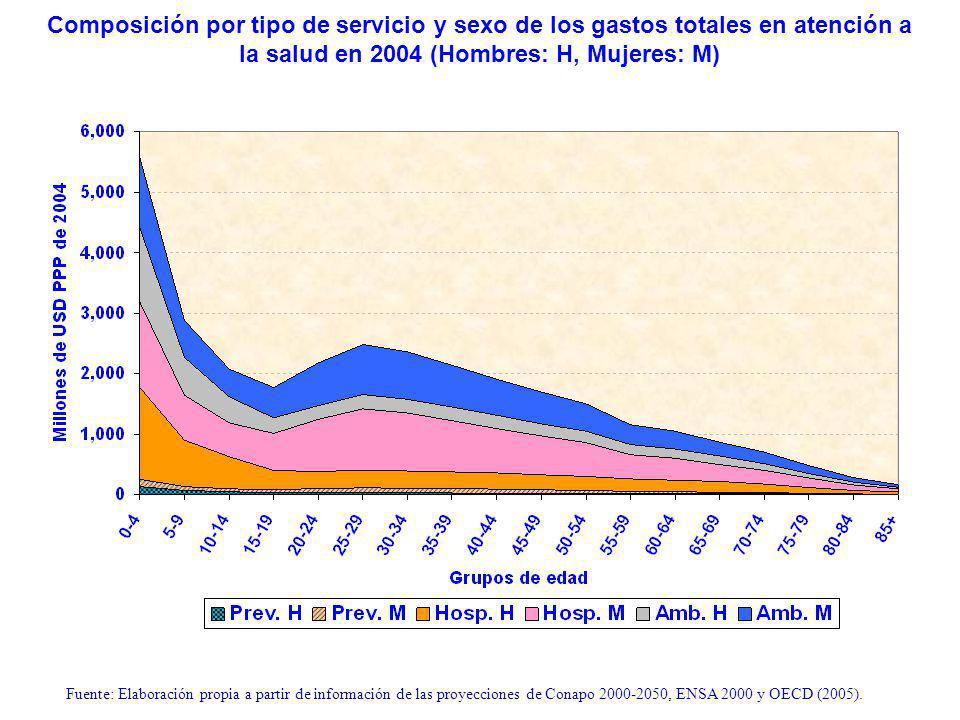 Composición por tipo de servicio y sexo de los gastos totales en atención a la salud en 2004 (Hombres: H, Mujeres: M) Fuente: Elaboración propia a partir de información de las proyecciones de Conapo 2000-2050, ENSA 2000 y OECD (2005).