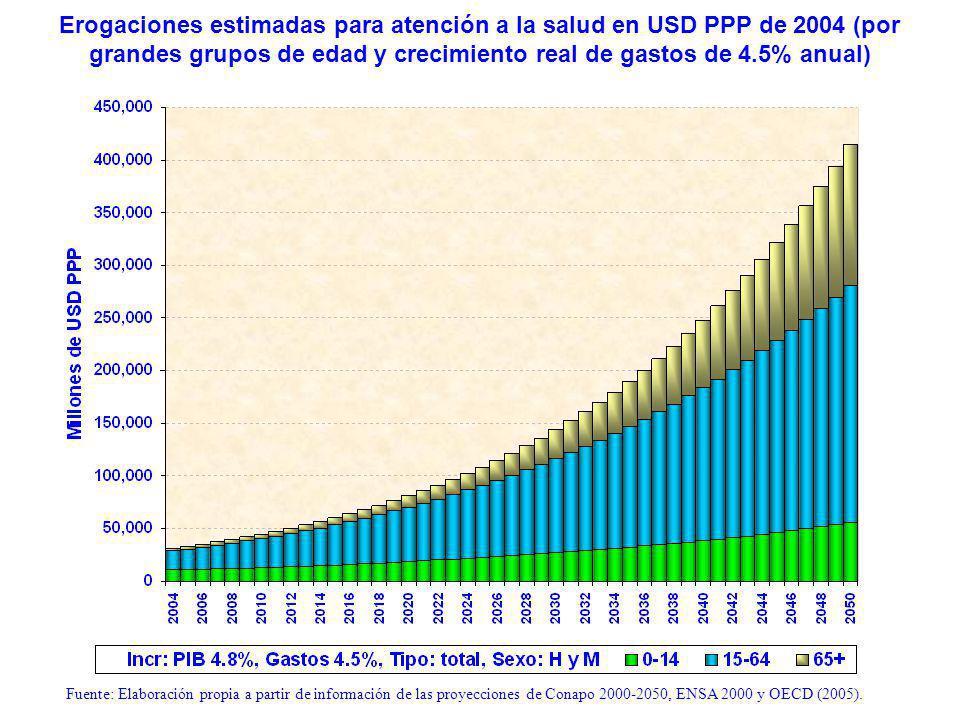 Erogaciones estimadas para atención a la salud en USD PPP de 2004 (por grandes grupos de edad y crecimiento real de gastos de 4.5% anual) Fuente: Elaboración propia a partir de información de las proyecciones de Conapo 2000-2050, ENSA 2000 y OECD (2005).