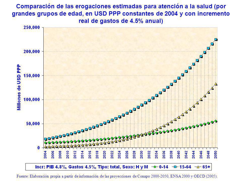 Comparación de las erogaciones estimadas para atención a la salud (por grandes grupos de edad, en USD PPP constantes de 2004 y con incremento real de gastos de 4.5% anual) Fuente: Elaboración propia a partir de información de las proyecciones de Conapo 2000-2050, ENSA 2000 y OECD (2005).