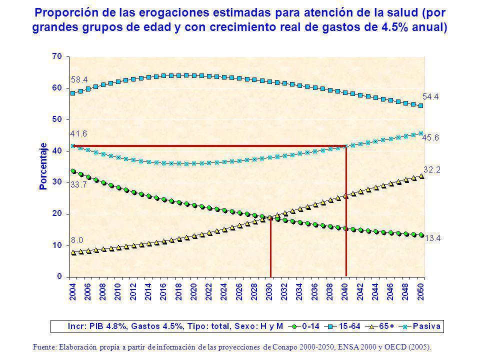 Proporción de las erogaciones estimadas para atención de la salud (por grandes grupos de edad y con crecimiento real de gastos de 4.5% anual) Fuente: Elaboración propia a partir de información de las proyecciones de Conapo 2000-2050, ENSA 2000 y OECD (2005).