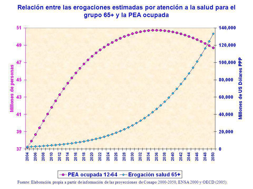 Relación entre las erogaciones estimadas por atención a la salud para el grupo 65+ y la PEA ocupada