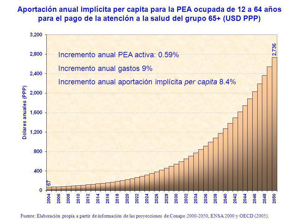 Aportación anual implícita per capita para la PEA ocupada de 12 a 64 años para el pago de la atención a la salud del grupo 65+ (USD PPP) Fuente: Elaboración propia a partir de información de las proyecciones de Conapo 2000-2050, ENSA 2000 y OECD (2005).