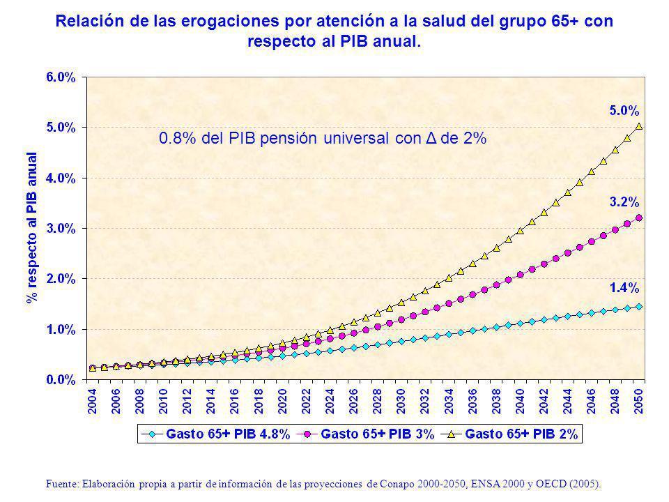 Relación de las erogaciones por atención a la salud del grupo 65+ con respecto al PIB anual.