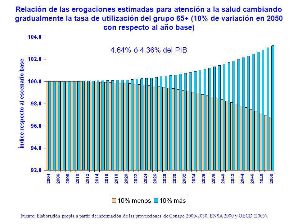 Relación de las erogaciones estimadas para atención a la salud cambiando gradualmente la tasa de utilización del grupo 65+ (10% de variación en 2050 con respecto al año base) Fuente: Elaboración propia a partir de información de las proyecciones de Conapo 2000-2050, ENSA 2000 y OECD (2005).