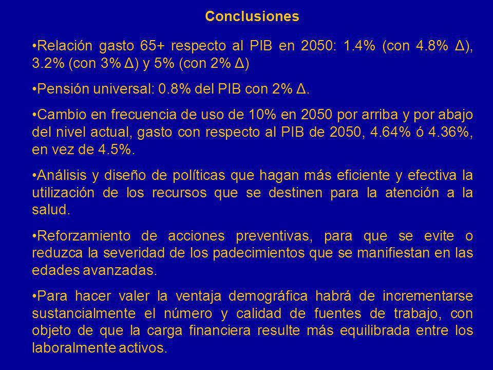 Conclusiones Relación gasto 65+ respecto al PIB en 2050: 1.4% (con 4.8% Δ), 3.2% (con 3% Δ) y 5% (con 2% Δ) Pensión universal: 0.8% del PIB con 2% Δ.